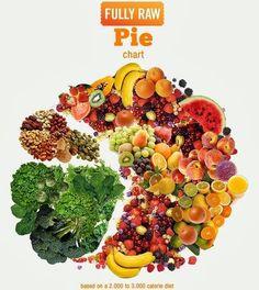 Fully Raw Food   Fully Raw Pie Chart