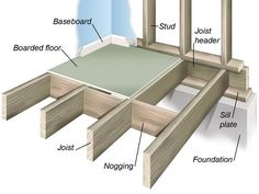 foundation and header board for floor joistes | All About Wood Floor Framing and Construction : Home Improvement : DIY ...