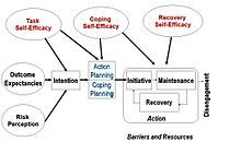 Health action process approach - Wikipedia, the free encyclopedia