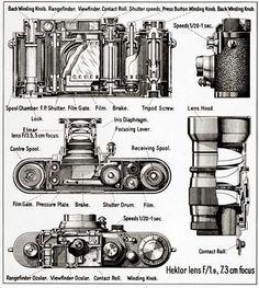 Cutaway diagram of a Leica IIIa (1939) with Hektor 73mm and Elmar 50mm lenses.