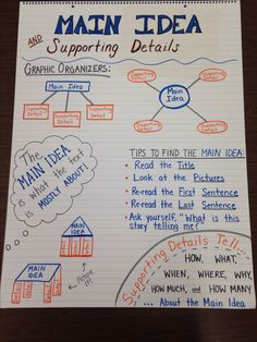 Second Grade / Third Grade / Special Education Reading Comprehension Anchor Chart - Main Idea and Supporting Details