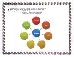 Verbul schema Grammar, Diagram, Chart, Education, Artist, Artists, Onderwijs, Learning