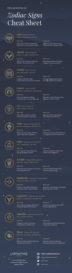 Infographic - List of 12 Zodiac Signs - Dates, Strengths, Weaknesses | Astrology, horoscope, zodiac, zodiac signs, magick, mysticism, occult, divination, witch, witchy, witchcraft, pagan, paganism, tarot, elements, grimoire #horoscopesdates