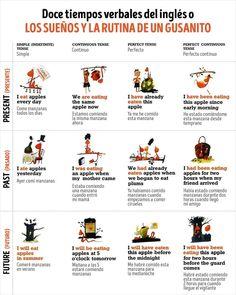 La super guía de los tiempos verbales en inglés - Taringa!