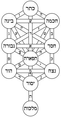 Kabbalah is an esoteric method & associated school of thought that originated in Judaism. A traditional Kabbalist in Judaism is called a Mekubbal. Kabbalah's definition varies according to the tradition & aims of those following it, from its religious origin as an integral part of Judaism, to its later Christian, New Age, & Occultist syncretic adaptations. Historically, Kabbalah emerged from earlier forms of Jewish mysticism in 12th- to 13th-century Southern France & Spain.
