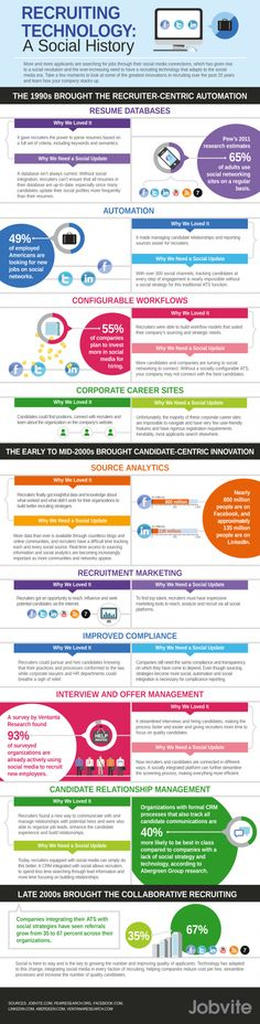 Recruiting Technology: A Social History #infographic
