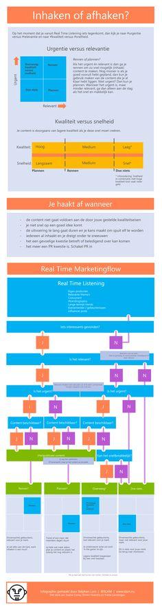 Inhaken op actualiteit met #Socialmedia - wel of niet? Het vergt een degelijke voorbereiding #infographic