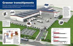 Sustainable Logistics Center Concept - Sofia
