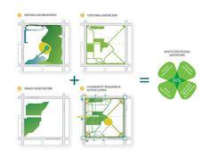 Garden City Lands Legacy Landscape Plan | Richmond, Canada | PWL Partnership Landscape Architects