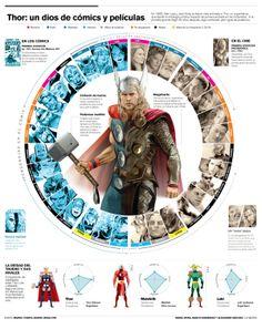 Thor infographic by Dan Mora, via Behance