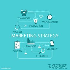 We at Webcome Digital carefully analyse the piece of market involved and identify strategic keywords to rank our Customers' websites in the first positions of the most important search engines, including Google, whose searches account for 80% of the global searches. #Strategies #SMM #SEO #digitalmarketing