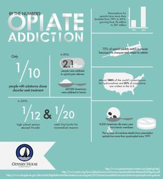 By the Numbers: Opiate Addiction Infographic