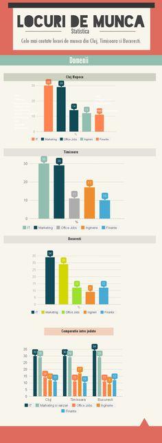 Orasul cu cele mai multe locuri de munca din Romania. #domenii #jobs #infografic #piatamuncii