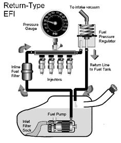 Electric Fuel Pump How to Do It Right Hot rod Truck