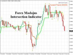 Download New Forex Madajus Intersection Indicator!