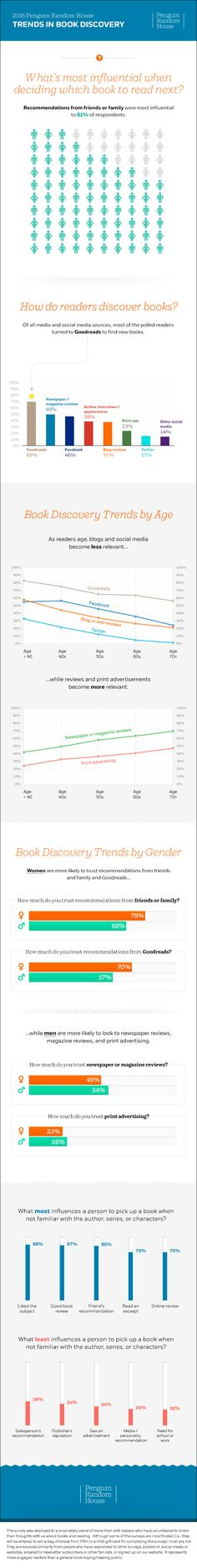 Trends in book discovery, according to The Penguin Random House. #book #creativeundistries #culture #publishing
