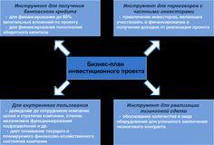 cool Успешный бизнес-план для инвестиционного проекта