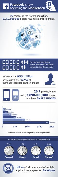 Facebook Active Mobile Users Trends: Facebook has 955 million active users. Over 57% of them use Facebook on their phones. Its monthly active mobile users are growing at 67% yearly rate. The following data will elaborate how the trend swiftly moves on. In 2011 there were 350 million active mobile users for Facebook. The amount increased to 543 million in 2012 it further went on to hit 907 million and 1898 million in years 2013 and 2014.