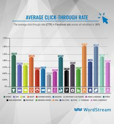 Facebook ad clickthrough rates by industry 2017