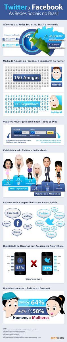 Infográfico muito bacana do blog Midiatismo, comparando Face com Twitter