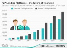 Statista's Digital Market Outlook předpovídá P2P platformám v USA rychlý a dlouhodobý růst, díky kterému objemy P2P financování vzrostou o 80% během příštích pěti let.  Chcete se podílet na úspěchu a rychlém rozvoji P2P půjček?   Přijďte si půjčit nebo investovat na naše aukce P2P půjček a investic.  https://www.banking-online.cz/aukce-pujcek-a-investic