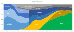 From iMacs to iPhones: The change in Apple's revenue mix ( February 2017 updated) Mac Update, Apple Business, Mac Notebook, Apple Unit, Electronics Companies, Apple Mac, Data Visualization, Ipad