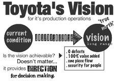 toyota vision