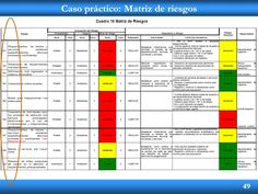 49 Caso práctico: Matriz de riesgos