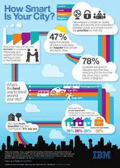 Image describes infographic for Base Glasgow - How Smart Is Your City? What would make your city more desirable to businesses?. More help and support for those wishing to start a new business. What's the best way to travel around your city? Are cities more beautiful than the countryside? 8% say yes. 47% agree that people who live in rural areas are happier than people who live in cities. Glaswegians consider air quality safety and security and cooperation between public and private sectors…