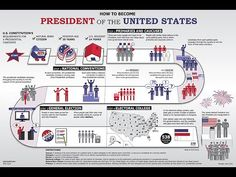 Learn about the presidential election process, including the Electoral College, caucuses and primaries, and the national conventions. Presidential Election Process, President Election, Primary Election, Presidential Candidates, If I Was President, Electoral College Votes, Social Studies Classroom, National Convention, Math Games