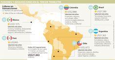 Brasil y México lideraron transacciones en la región