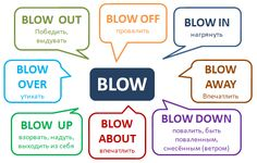 В статье хорошие примеры использования фразового глагола Blow #Phrasalverbs #blow #Englishgrammar Study English Language, English Grammar Rules, Russian Language Learning, Learn English Grammar, Learn English Words, English Phrases, Grammar And Vocabulary, English Idioms, English Writing