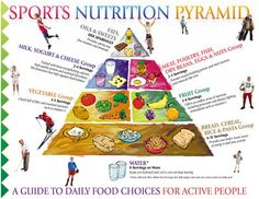 Sports Nutrition Chart – What To Include In Your Diet?  #SDCC #Volleyball www.facebook.com/SDCCMENSVBALL