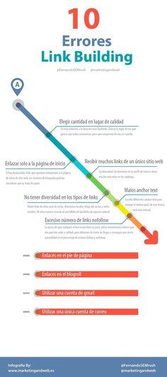 Una excelente infografía, en español, que nos enseña los 10 errores que debemos evitar en nuestras técnicas de Link Building. Para interesados en el SEO.