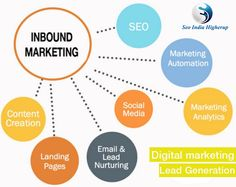 We do lead generation for your business growth- SEO India Higherup View more @ www.seoindiahigherup.com