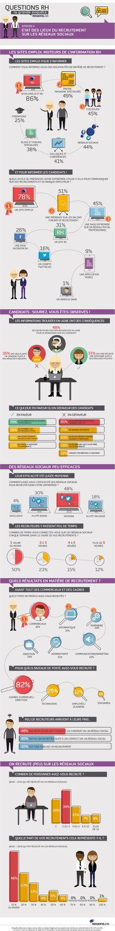 Infographie : le rôle des réseaux sociaux dans le recrutement - blog-emploi.com