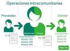 Operaciones intracomunitarias