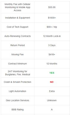 ackerman prices plans packages