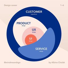 from - Design disciplines  Let's start from the beginning, the goal of design is great customer experience and Human-… Design Thinking, User Experience Design, Customer Experience, Motion Design, Ux Design Principles, Conception D'interface, Design Ios, Dashboard Design, Plane Design