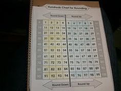 This is a great freebie, and resource from Super Teacher Worksheets, to use for rounding to the nearest 10.