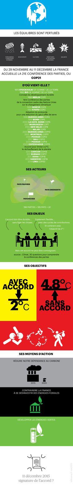 Infographie : la COP21 pour les nuls - Le monde bouge - Télérama.fr