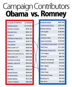 'Just the facts Ma'am'    Here's a side-by-side comparison of the presumptive 2012 Presidential nominees:    (Even bigger money flows through the Super PACs. A full breakdown of Super PAC donors can be found here; the same donor profile emerges).    Source ZH