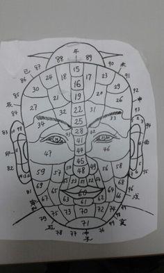 Marques du visage