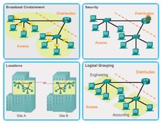CCNA 3 – Chapter 8 – EIGRP Advanced Configurations and Troubleshooting Exam Answer 2016 100% #CCNA,#Exam Answers,#Routing,#Switching,#netacad,#cisco,#Network,#Internet,#Ethernet,#Practice,#Final,CCNA 1,#CCNA1,CCNA 2,#CCNA2,CCNA 3,#CCNA3,CCNA 4,#CCNA4, My site: http://ccna5netacad.com/exam-answer/ccna-3-chapter-8-exam-answer/ My Website : http://ccna5netacad.com