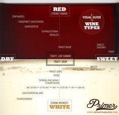 White vs Red, Sweet vs Dry