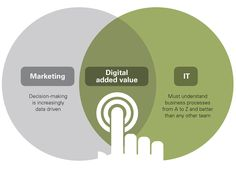Marketing Under the Influence of Digital Transformation Under The Influence, Content Marketing Strategy, Decision Making, No Response, This Or That Questions, Digital, Corner, Organization, Making Decisions