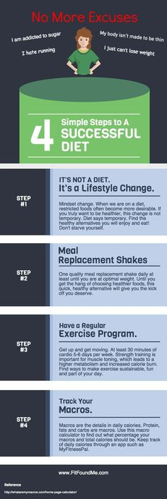 Say goodbye to falling off the diet wagon. Start losing weight today with these 4 simple steps. This works great for women over 40!