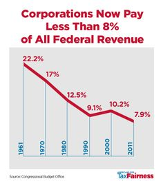 Corporations Now Pay Less Than 8% Tax. Down from 22% in 1961. No wonder there is a deficit and this just is not smart.