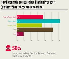 #Online #Shopping Trends In #Indian #Apparel Market