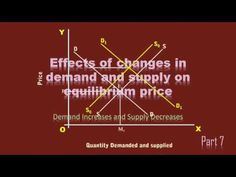 Effects of changes in demand and supply on equilibrium price  Part 7